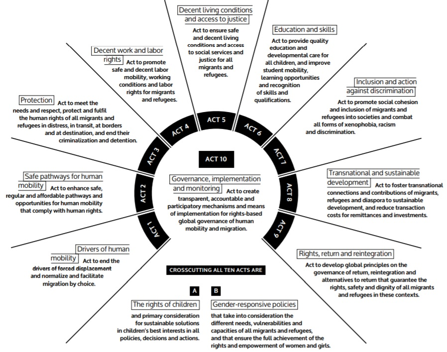 Infograph of Ten acts for the Global Compact