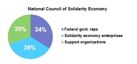 National Council of Solidarity Economy members